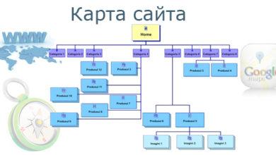 Photo of Карта сайта