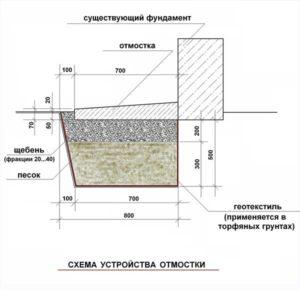 Схема устройства отмоски